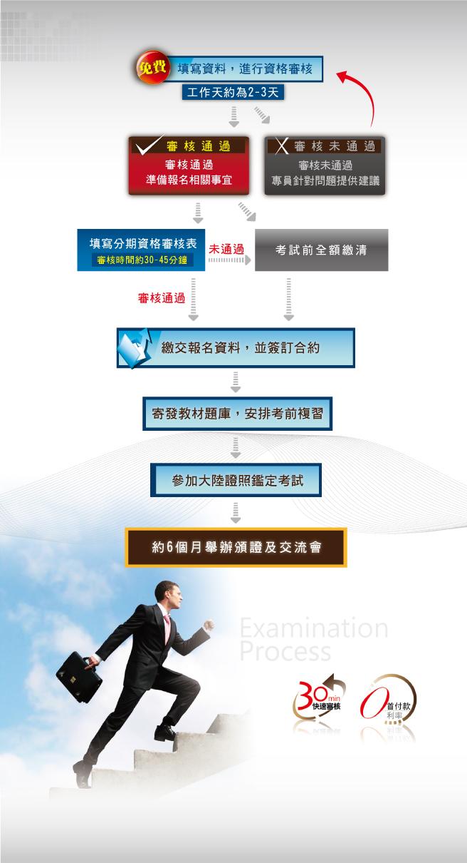 企劃師證照 | Yahoo奇摩知識+_插圖